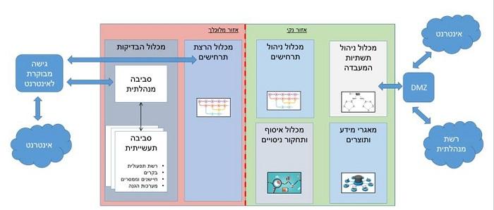 משרד האנרגיה מקים מעבדת סייבר לאומית לתשתיות סקאדה | Israel Defense