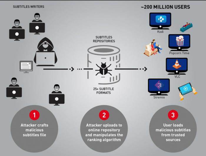 Check Point Reveals New Attack Vector: Malicious Subtitle Files