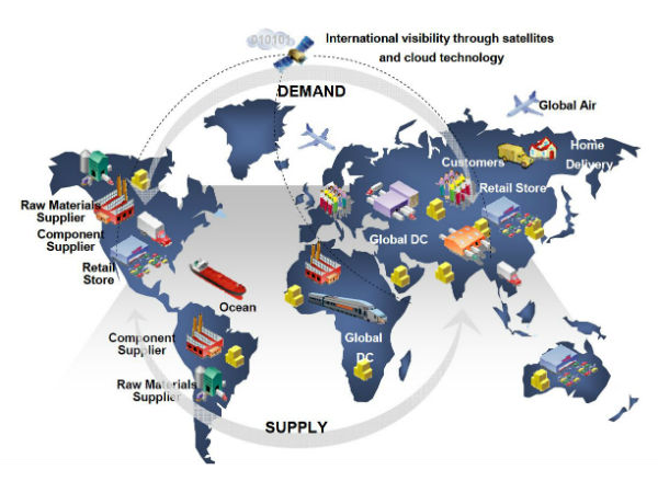 The Supply Chain - the Silent Threat